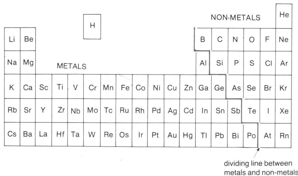 Periodic table o level image collections periodic table of o level chemistry periodic table mini series part iii urtaz Image collections