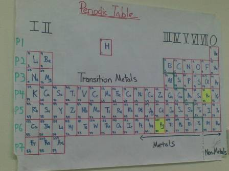 O level chemistry periodic table group trends i vii 0 periodic table authored by sean urtaz Choice Image