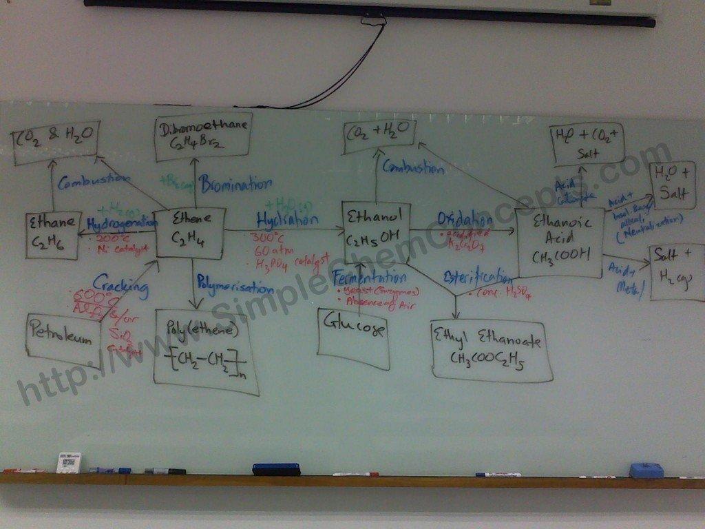organic-chemistry-mindmap-SimpleChemConcepts-PLEASE-SHARE